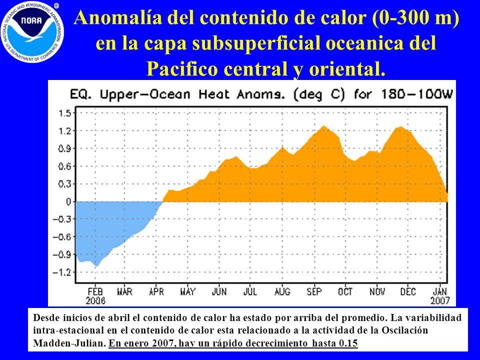 Anomalía del contenido de calor (0-300 m) en la capa subsuperficial oceanica del Pacifico central y oriental. Desde inicios de abril el contenido de c
