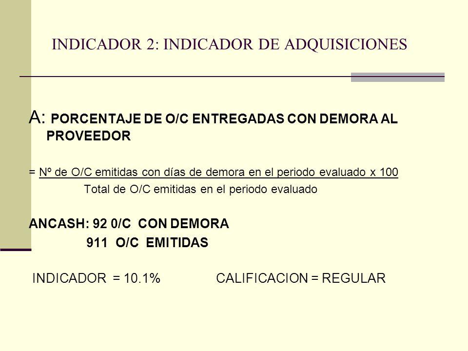 INDICADOR 2: INDICADOR DE ADQUISICIONES A: PORCENTAJE DE O/C ENTREGADAS CON DEMORA AL PROVEEDOR = Nº de O/C emitidas con días de demora en el periodo evaluado x 100 Total de O/C emitidas en el periodo evaluado ANCASH: 92 0/C CON DEMORA 911 O/C EMITIDAS INDICADOR = 10.1%CALIFICACION = REGULAR