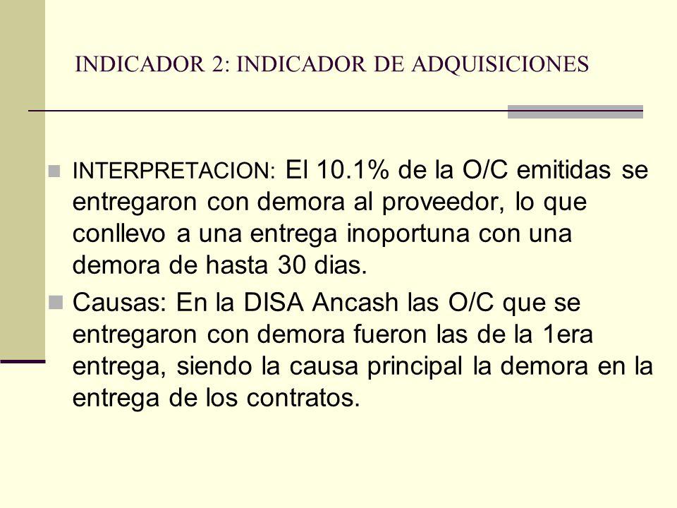 INDICADOR 2: INDICADOR DE ADQUISICIONES INTERPRETACION: El 10.1% de la O/C emitidas se entregaron con demora al proveedor, lo que conllevo a una entrega inoportuna con una demora de hasta 30 dias.