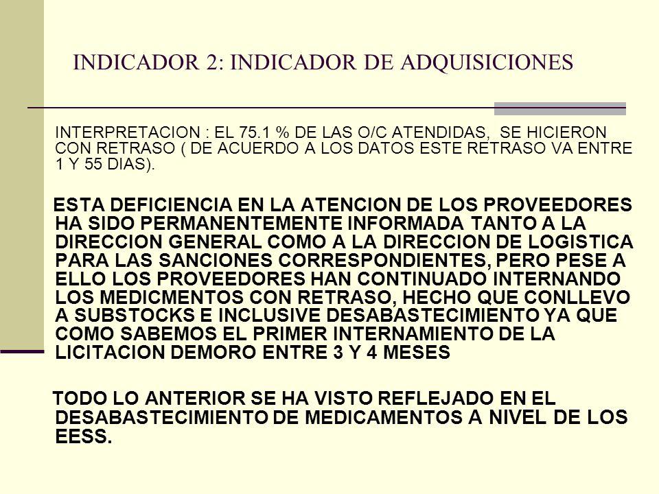 INDICADOR 2: INDICADOR DE ADQUISICIONES INTERPRETACION : EL 75.1 % DE LAS O/C ATENDIDAS, SE HICIERON CON RETRASO ( DE ACUERDO A LOS DATOS ESTE RETRASO VA ENTRE 1 Y 55 DIAS).