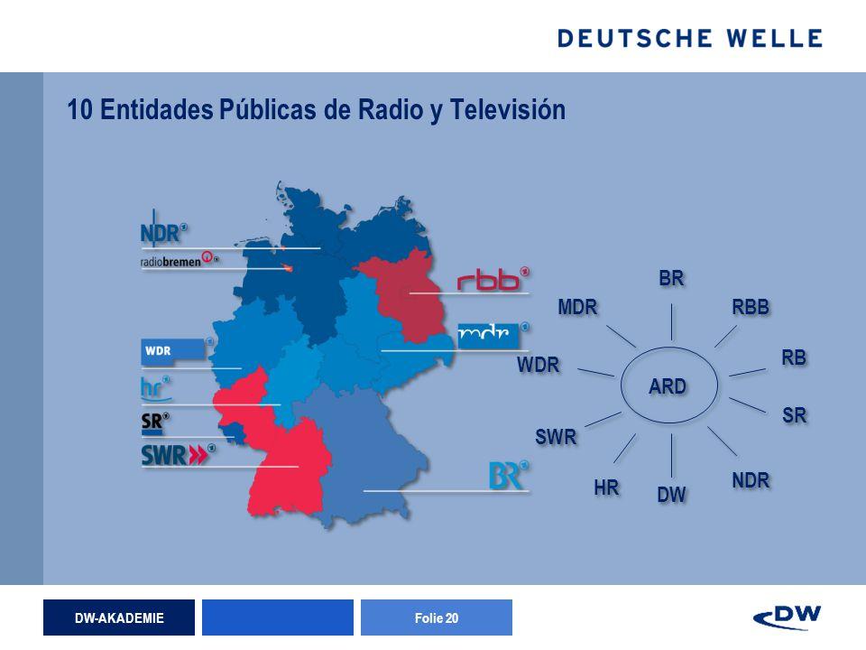 DW-AKADEMIEFolie 20 10 Entidades Públicas de Radio y Televisión WDR BR SR RB DW NDR HR RBB SWR MDR ARD