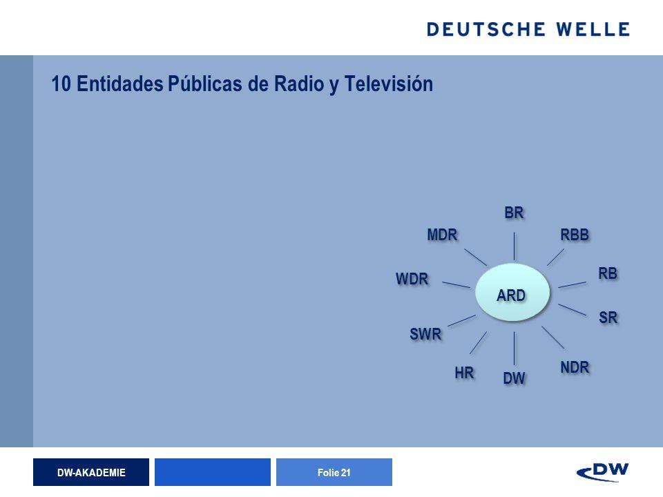 DW-AKADEMIEFolie 21 10 Entidades Públicas de Radio y Televisión WDR BR SR RB DW NDR HR RBB SWR MDR ARD