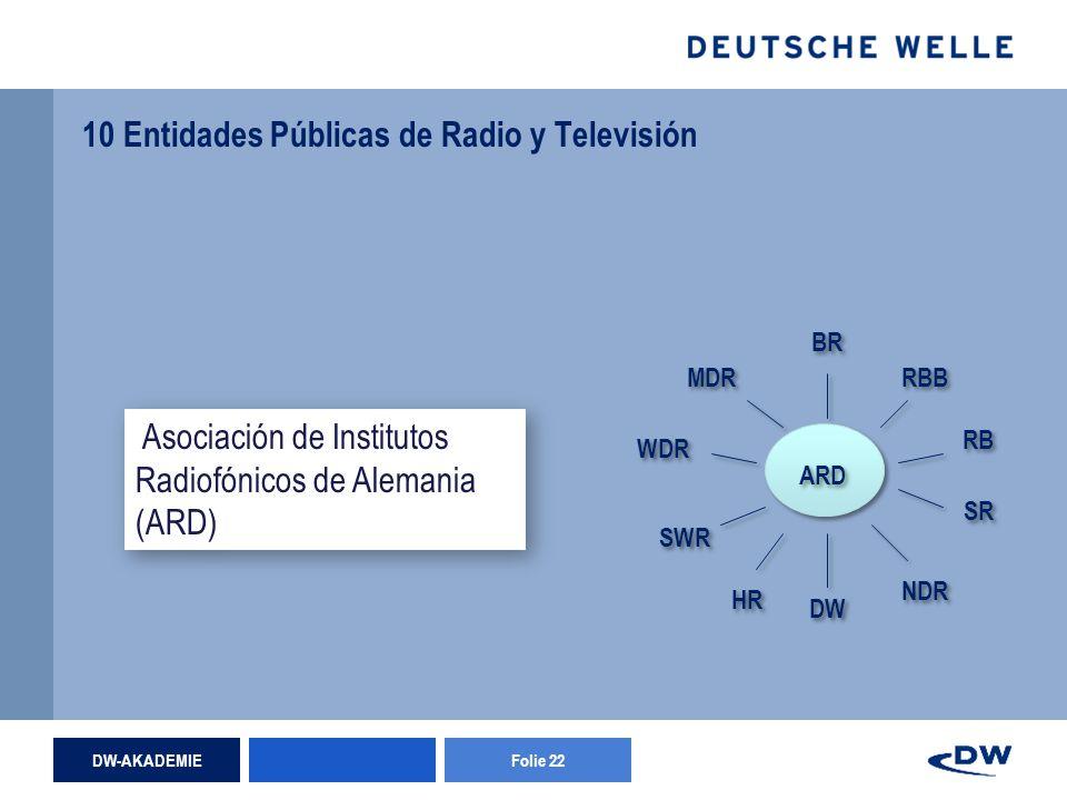 DW-AKADEMIEFolie 22 10 Entidades Públicas de Radio y Televisión WDR BR SR RB DW NDR HR RBB SWR MDR ARD Asociación de Institutos Radiofónicos de Alemania (ARD)