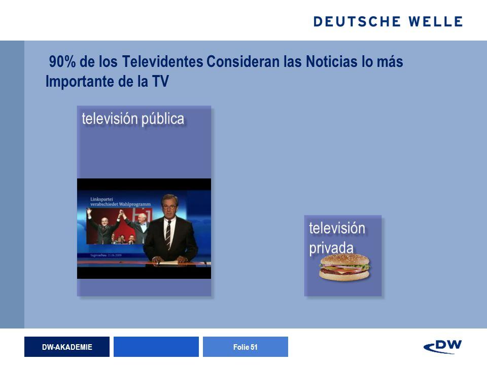 DW-AKADEMIEFolie 51 90% de los Televidentes Consideran las Noticias lo más Importante de la TV