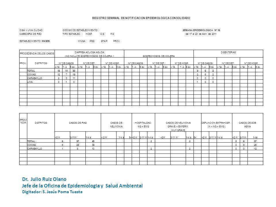 REGISTRO SEMANAL DE NOTIFICACION EPIDEMIOLOGICA CODIGO DE ESTABLECIMIENTO: HSEBSEMANA DE NOTIFICACION UNIDADES NOTIFICANTES CentrosPuestos Hospital DISA V LIMA CUIDAD Nº 16 - 2011 de Salud TOTAL CABECERA DE RED: NOTIFICACION OPORTUNA SI NO ESTABLECIMIENTO:SERGIO E.