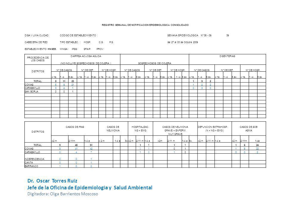 REGISTRO SEMANAL DE NOTIFICACION EPIDEMIOLOGICA CONSOLIDADO DISA V LIMA CUIDADCODIGO DE ESTABLECIMIENTO :SEMANA EPIDEMIOLOGICA N° 36 - 0939 CABECERA D