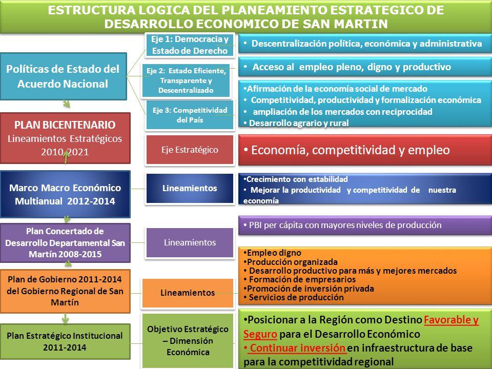 ESTRUCTURA LOGICA DEL PLANEAMIENTO ESTRATEGICO DE DESARROLLO ECONOMICO DE SAN MARTIN Políticas de Estado del Acuerdo Nacional Eje 3: Competitividad de