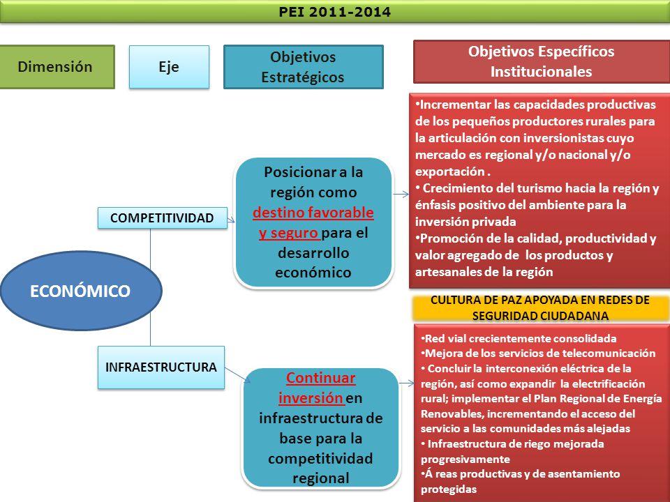 Estrategias PRODUCTIVIDAD - COMPETITIVIDAD /CRECIMIENTO ECONÓMICO DE AMPLIA BASE /SISTEMA FINANCIERO ALTERNATIVO / INSERSIÓN EN MERCADO INTERNO Y EXTERNO Dimensiones Líneas de acción Factores críticos de éxito CADENAS DE VALORAMPLIACIÓN/MANTENIMIENTOAGLOMERACIÓN (CONGLOMERADOS) ASOCIATIVIDADZEECONCERTACIÓN/COLABORACIÓN TECNOLOGÍA/INNOVACIÓNCOHESIÓN SOCIALINFORMACIÓN/TRANSPARENCIA DESARROLLO INSTITUCIONAL NORMATIVIDAD DESARROLLO TERRITORIALCORREDORES ECONÓMICOSMANCOMUNIDADES PRODUCTIVAS/SERVICIOS INSTITUCIONALIDAD INFRAESTRUCTURA ENERGÉTICA IRRIGACIONES COMERCIALIZACIÓN ACTIVIDADES ECONÓMICAS PARA LA COMPETITIVIDAD INFRAESTRUCTURA ESPACIO DE DIALOGO ALIANZAS INSTITUCIONALES FORTALECIMIENTO ORGANIZACIONAL AGRICOLAS PECUARIAS, ACUICOLA FORESTALES AGROINDUSTRIALES TURÍSTICAS ARTESANALES Objetivos Estratégicos Posicionar a la región como Destino Favorable y Seguro para el Desarrollo Económico Continuar inversión en infraestructura de base para la competitividad regional