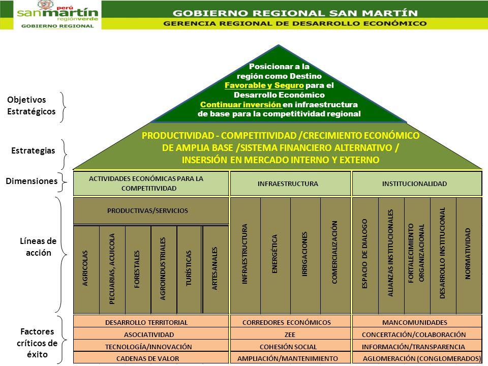 Estrategias PRODUCTIVIDAD - COMPETITIVIDAD /CRECIMIENTO ECONÓMICO DE AMPLIA BASE /SISTEMA FINANCIERO ALTERNATIVO / INSERSIÓN EN MERCADO INTERNO Y EXTE