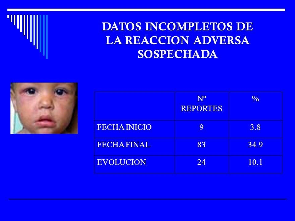 Nº REPORTES % FECHA INICIO93.8 FECHA FINAL8334.9 EVOLUCION2410.1 DATOS INCOMPLETOS DE LA REACCION ADVERSA SOSPECHADA