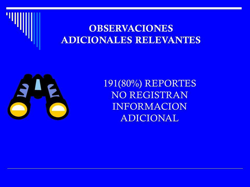 191(80%) REPORTES NO REGISTRAN INFORMACION ADICIONAL OBSERVACIONES ADICIONALES RELEVANTES