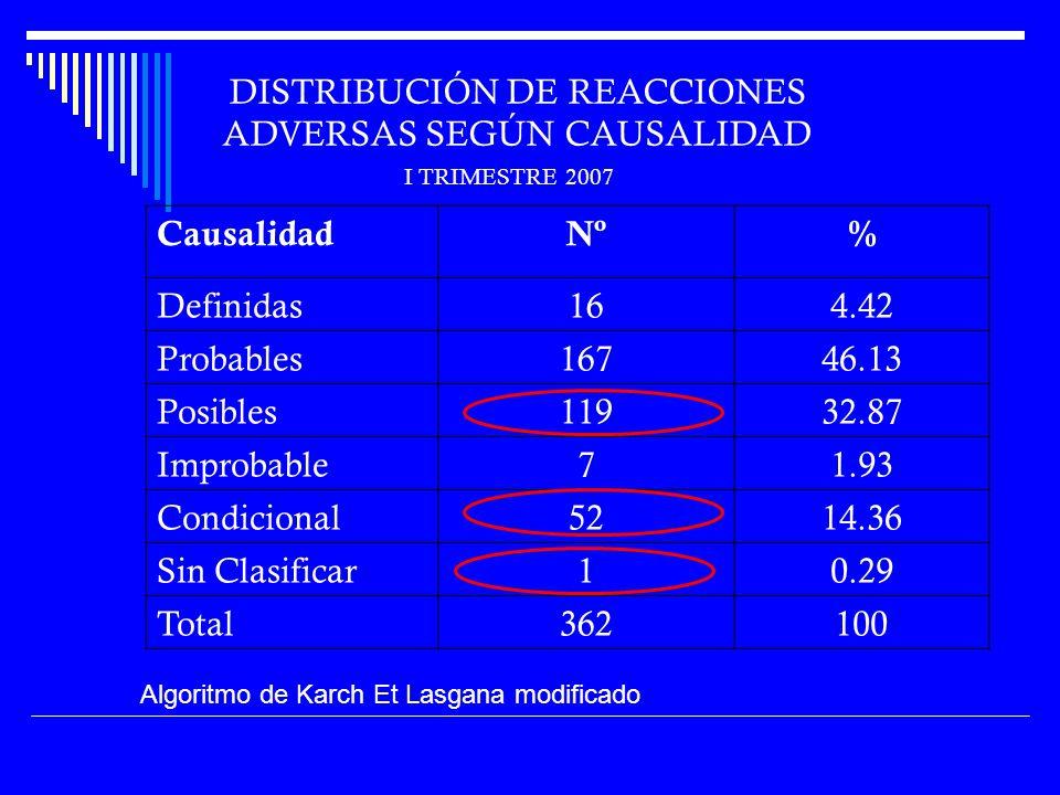 CausalidadNº% Definidas164.42 Probables16746.13 Posibles11932.87 Improbable71.93 Condicional5214.36 Sin Clasificar10.29 Total362100 DISTRIBUCIÓN DE REACCIONES ADVERSAS SEGÚN CAUSALIDAD Algoritmo de Karch Et Lasgana modificado I TRIMESTRE 2007