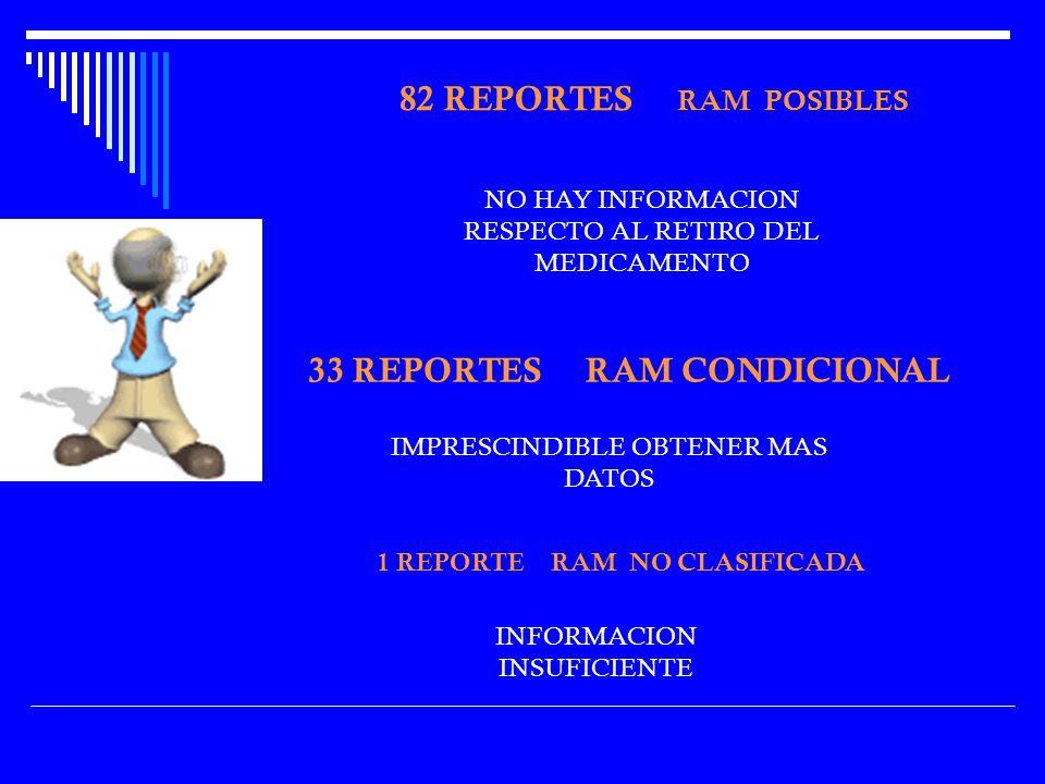 82 REPORTES RAM POSIBLES 33 REPORTES RAM CONDICIONAL NO HAY INFORMACION RESPECTO AL RETIRO DEL MEDICAMENTO 1 REPORTE RAM NO CLASIFICADA IMPRESCINDIBLE OBTENER MAS DATOS INFORMACION INSUFICIENTE
