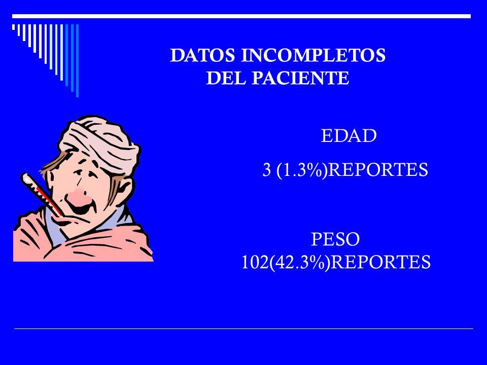 EDAD 3 (1.3%)REPORTES PESO 102(42.3%)REPORTES DATOS INCOMPLETOS DEL PACIENTE