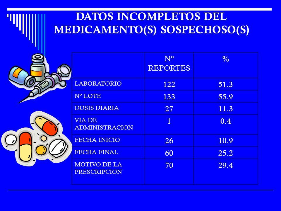 Nº REPORTES % LABORATORIO 12251.3 Nº LOTE 13355.9 DOSIS DIARIA 2711.3 VIA DE ADMINISTRACION 10.4 FECHA INICIO 2610.9 FECHA FINAL 6025.2 MOTIVO DE LA PRESCRIPCION 7029.4 DATOS INCOMPLETOS DEL MEDICAMENTO(S) SOSPECHOSO(S )