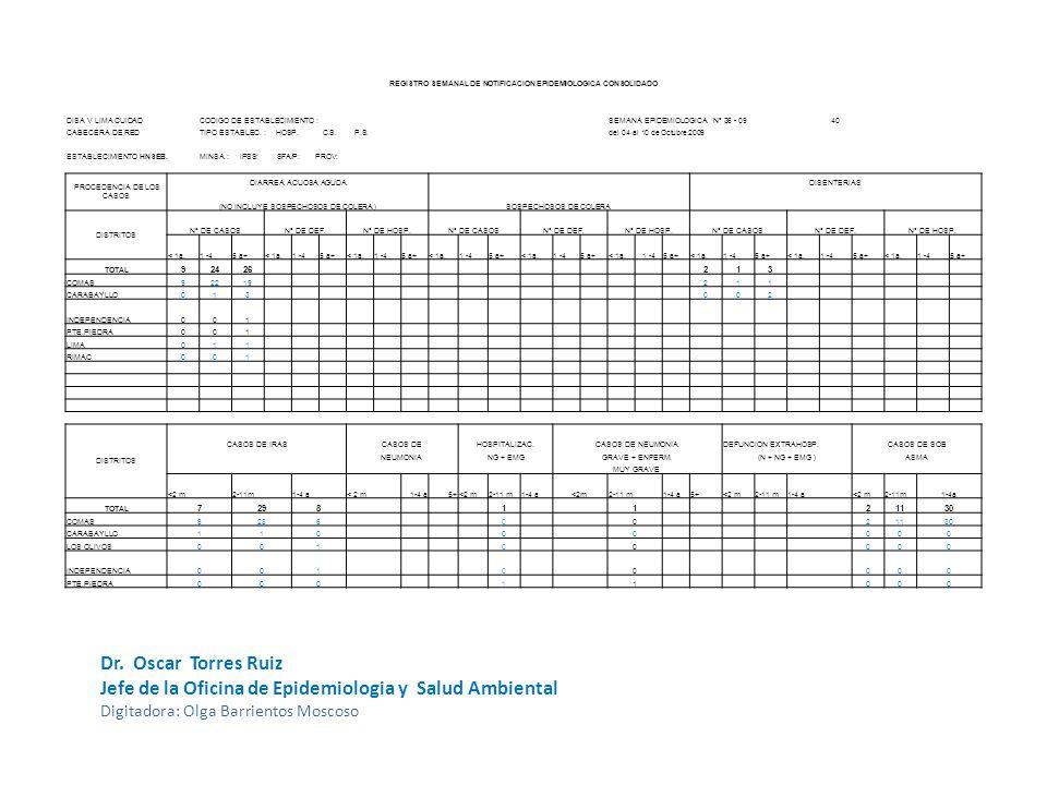 REGISTRO SEMANAL DE NOTIFICACION EPIDEMIOLOGICA CONSOLIDADO DISA V LIMA CUIDADCODIGO DE ESTABLECIMIENTO :SEMANA EPIDEMIOLOGICA N° 36 - 0940 CABECERA DE REDTIPO ESTABLEC.
