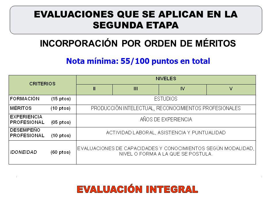 EVALUACIONES QUE SE APLICAN EN LA SEGUNDA ETAPA INCORPORACIÓN POR ORDEN DE MÉRITOS Nota mínima: 55/100 puntos en total