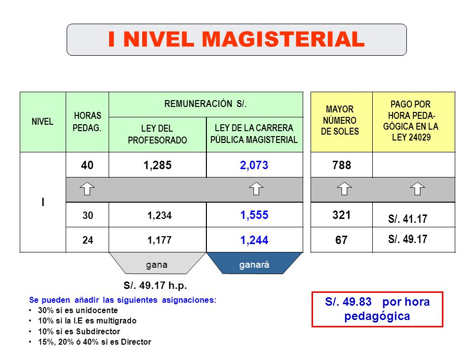 I NIVEL MAGISTERIAL LEY DEL PROFESORADO 401,2852,073788 301,234 1,555321 241,177 1,24467 NIVEL HORAS PEDAG. I PAGO POR HORA PEDA- GÓGICA EN LA LEY 240
