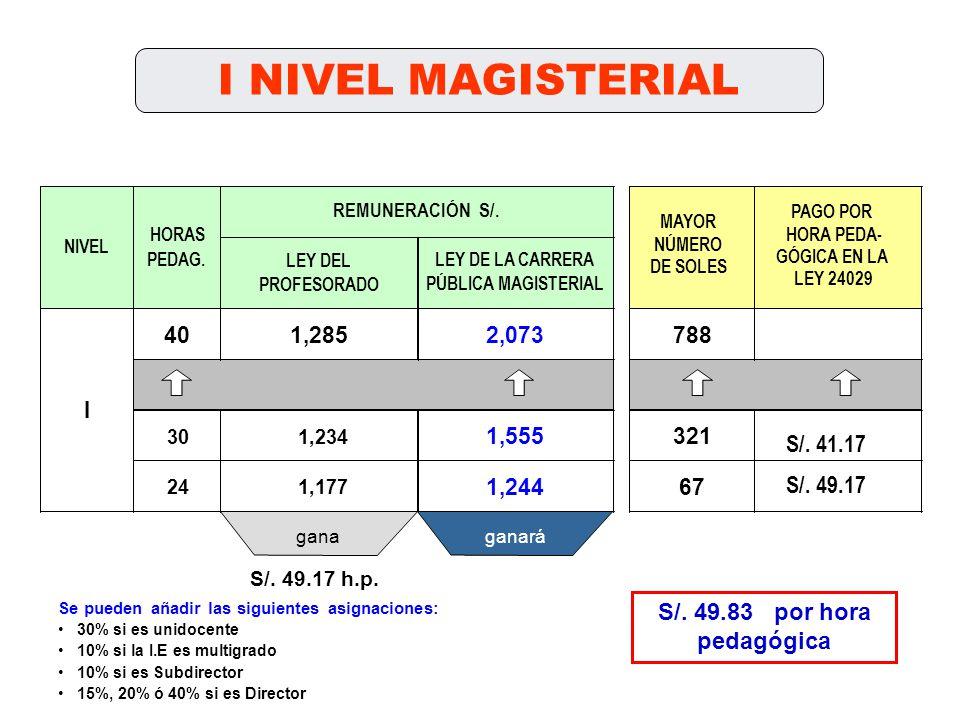 I NIVEL MAGISTERIAL LEY DEL PROFESORADO 401,2852,073788 301,234 1,555321 241,177 1,24467 NIVEL HORAS PEDAG.