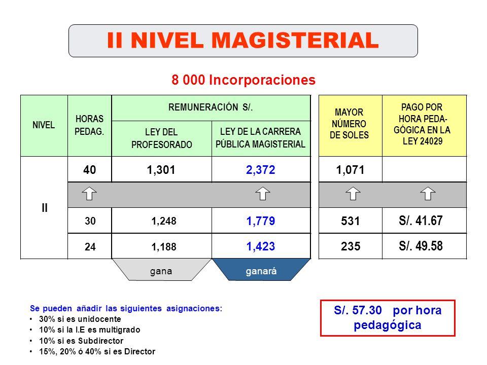II NIVEL MAGISTERIAL LEY DEL PROFESORADO 401,3012,3721,071 301,248 1,779531 241,188 1,423235 NIVEL HORAS PEDAG. II LEY DE LA CARRERA PÚBLICA MAGISTERI