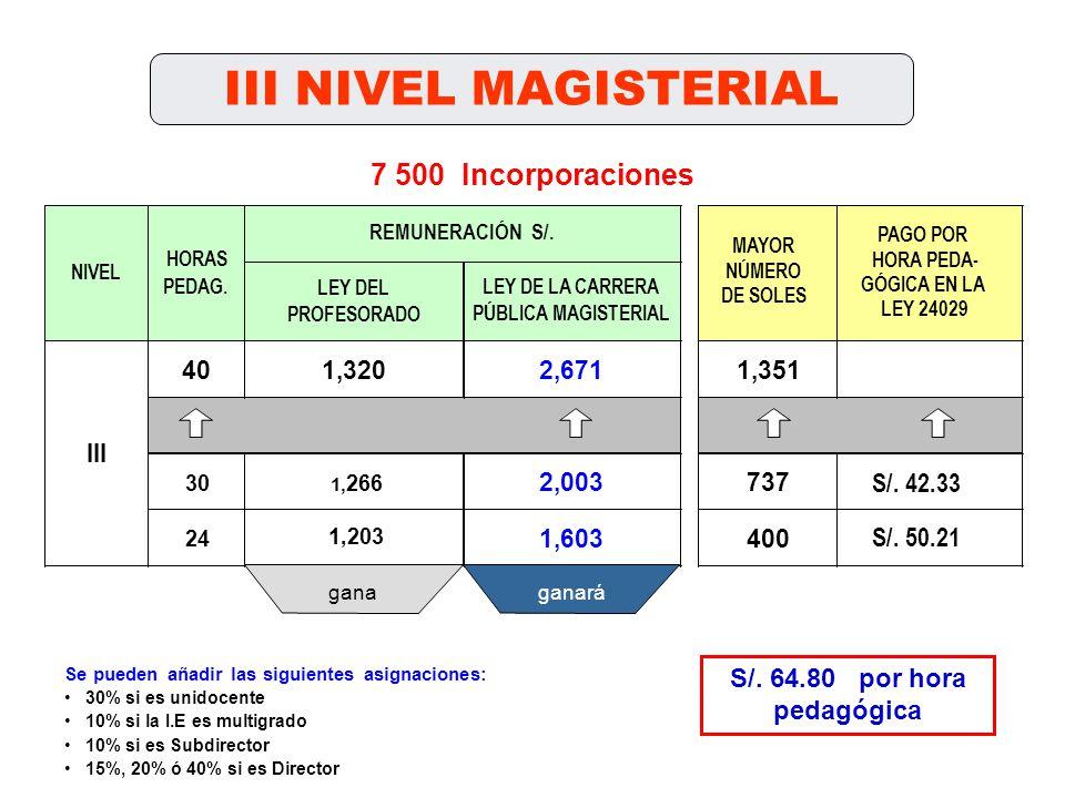 III NIVEL MAGISTERIAL LEY DEL PROFESORADO 401,3202,6711,351 30 1, 266 2,003737 24 1,203 1,603400 NIVEL HORAS PEDAG. III LEY DE LA CARRERA PÚBLICA MAGI