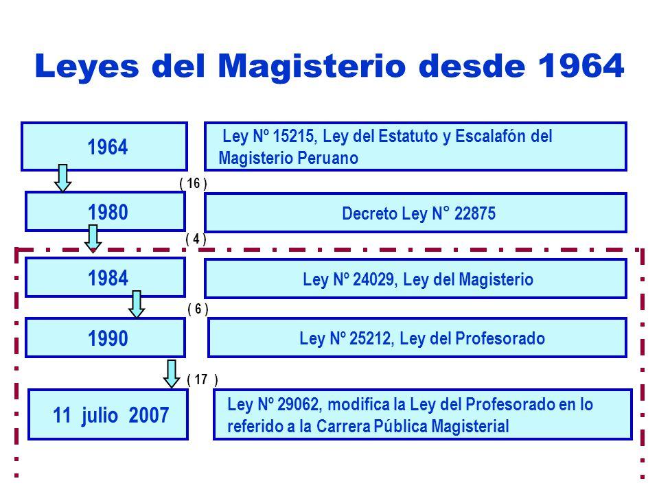 Leyes del Magisterio desde 1964 1964 1984 1990 1980 Ley Nº 15215, Ley del Estatuto y Escalafón del Magisterio Peruano Ley Nº 24029, Ley del Magisterio