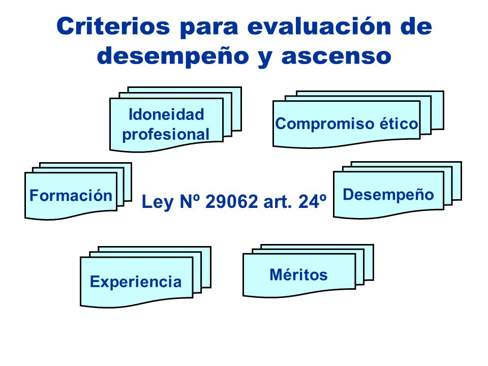 Criterios para evaluación de desempeño y ascenso Formación Desempeño Méritos Experiencia Idoneidad profesional Compromiso ético Ley Nº 29062 art. 24º