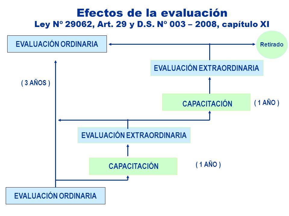 Efectos de la evaluación Ley Nº 29062, Art. 29 y D.S. Nº 003 – 2008, capítulo XI EVALUACIÓN ORDINARIA CAPACITACIÓN EVALUACIÓN EXTRAORDINARIA CAPACITAC