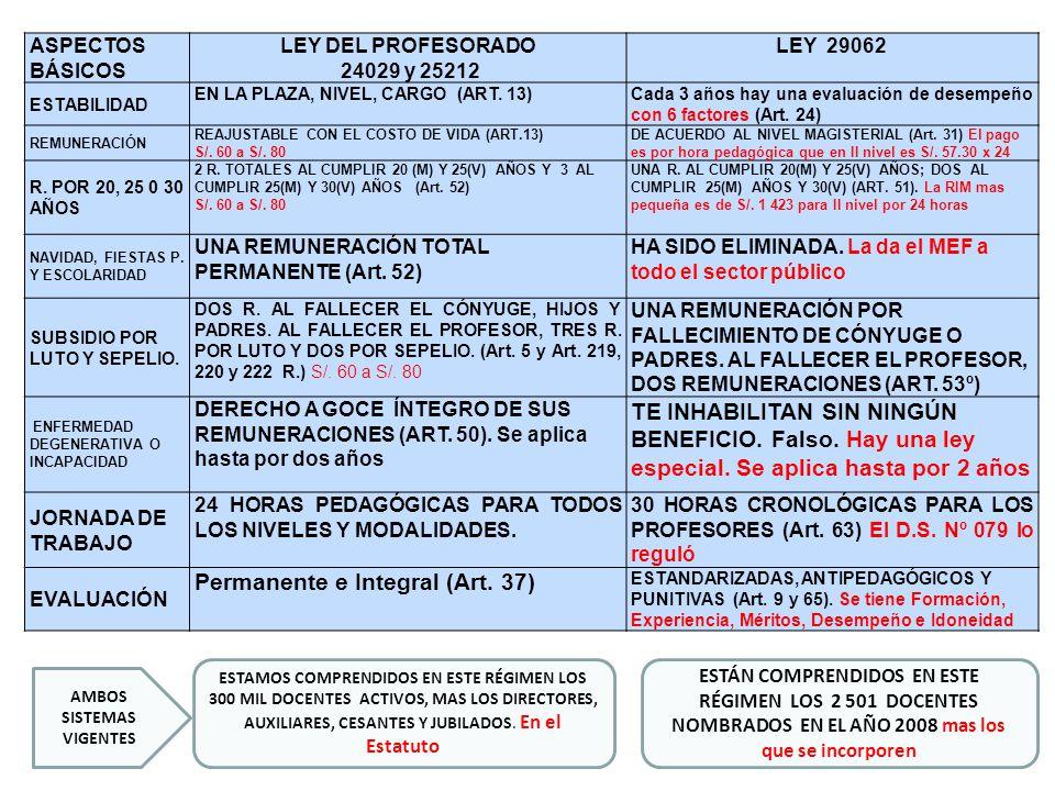 ASPECTOS BÁSICOS LEY DEL PROFESORADO 24029 y 25212 LEY 29062 ESTABILIDAD EN LA PLAZA, NIVEL, CARGO (ART. 13)Cada 3 años hay una evaluación de desempeñ
