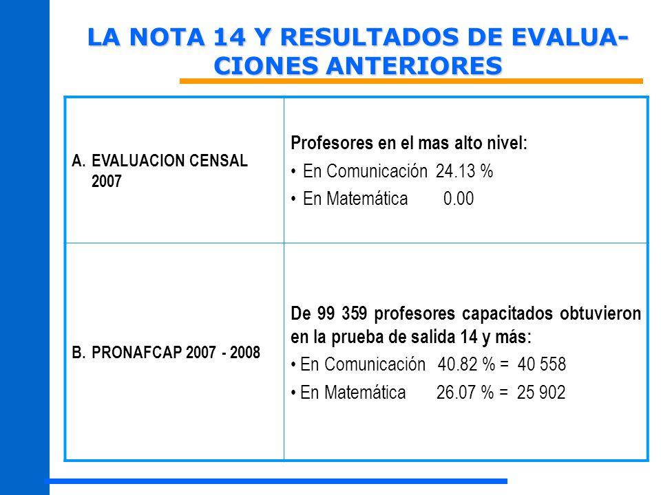 LA NOTA 14 Y RESULTADOS DE EVALUA- CIONES ANTERIORES A.EVALUACION CENSAL 2007 Profesores en el mas alto nivel: En Comunicación 24.13 % En Matemática 0