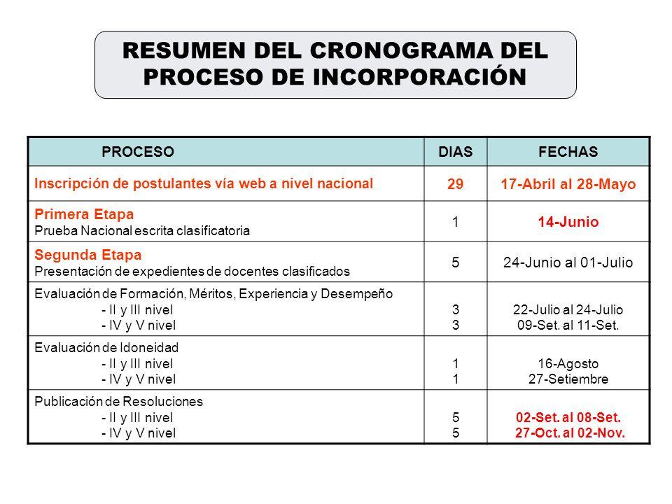 RESUMEN DEL CRONOGRAMA DEL PROCESO DE INCORPORACIÓN PROCESODIASFECHAS Inscripción de postulantes vía web a nivel nacional 2917-Abril al 28-Mayo Primer