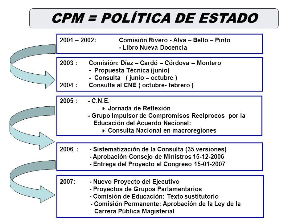 2001 – 2002:Comisión Rivero - Alva – Bello – Pinto - Libro Nueva Docencia 2003 :Comisión: Díaz – Cardó – Córdova – Montero - Propuesta Técnica (junio) - Consulta ( junio – octubre ) 2004 :Consulta al CNE ( octubre- febrero ) 2005 :- C.N.E.