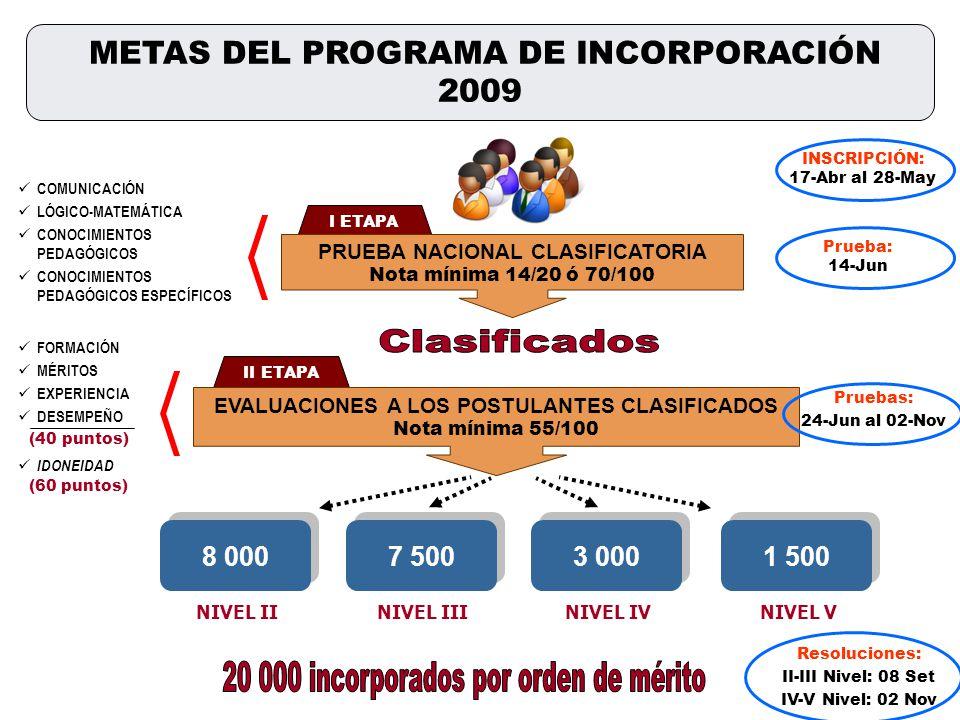 II ETAPA I ETAPA PRUEBA NACIONAL CLASIFICATORIA Nota mínima 14/20 ó 70/100 NIVEL IINIVEL IIINIVEL IVNIVEL V EVALUACIONES A LOS POSTULANTES CLASIFICADOS Nota mínima 55/100 FORMACIÓN MÉRITOS EXPERIENCIA DESEMPEÑO (40 puntos) IDONEIDAD (60 puntos) 8 000 7 500 3 000 1 500 COMUNICACIÓN LÓGICO-MATEMÁTICA CONOCIMIENTOS PEDAGÓGICOS CONOCIMIENTOS PEDAGÓGICOS ESPECÍFICOS Pruebas: 24-Jun al 02-Nov Resoluciones: II-III Nivel: 08 Set IV-V Nivel: 02 Nov Prueba: 14-Jun METAS DEL PROGRAMA DE INCORPORACIÓN 2009 INSCRIPCIÓN: 17-Abr al 28-May