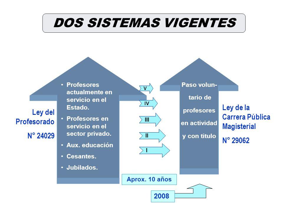Ley del Profesorado N° 24029 Profesores actualmente en servicio en el Estado. Profesores en servicio en el sector privado. Aux. educación Cesantes. Ju