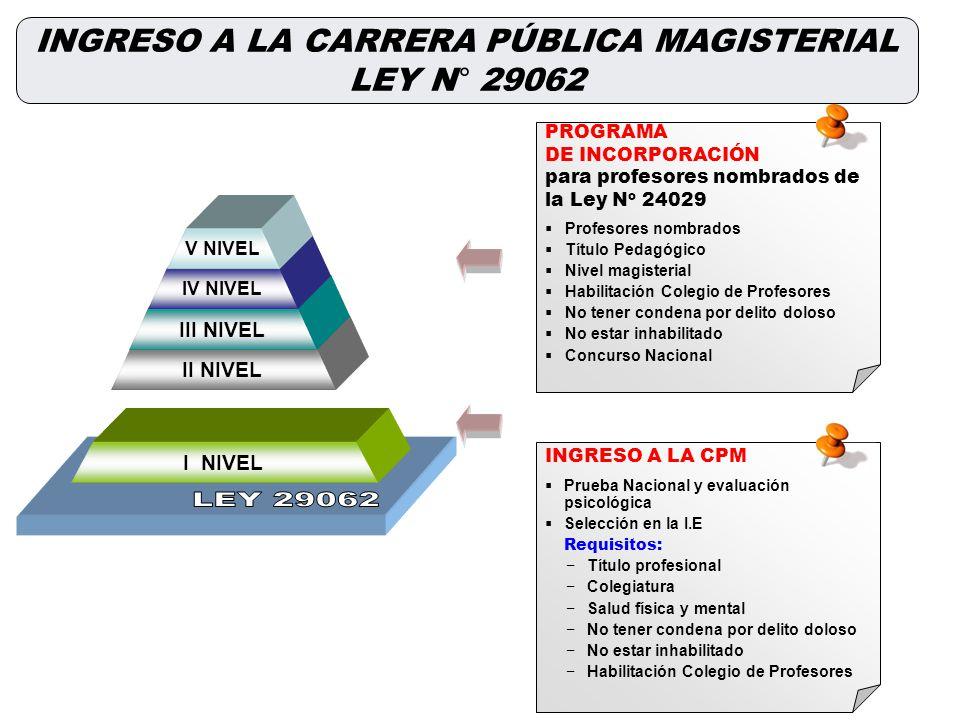 INGRESO A LA CARRERA PÚBLICA MAGISTERIAL LEY N° 29062 II NIVEL III NIVEL IV NIVEL V NIVEL I NIVEL PROGRAMA DE INCORPORACIÓN para profesores nombrados