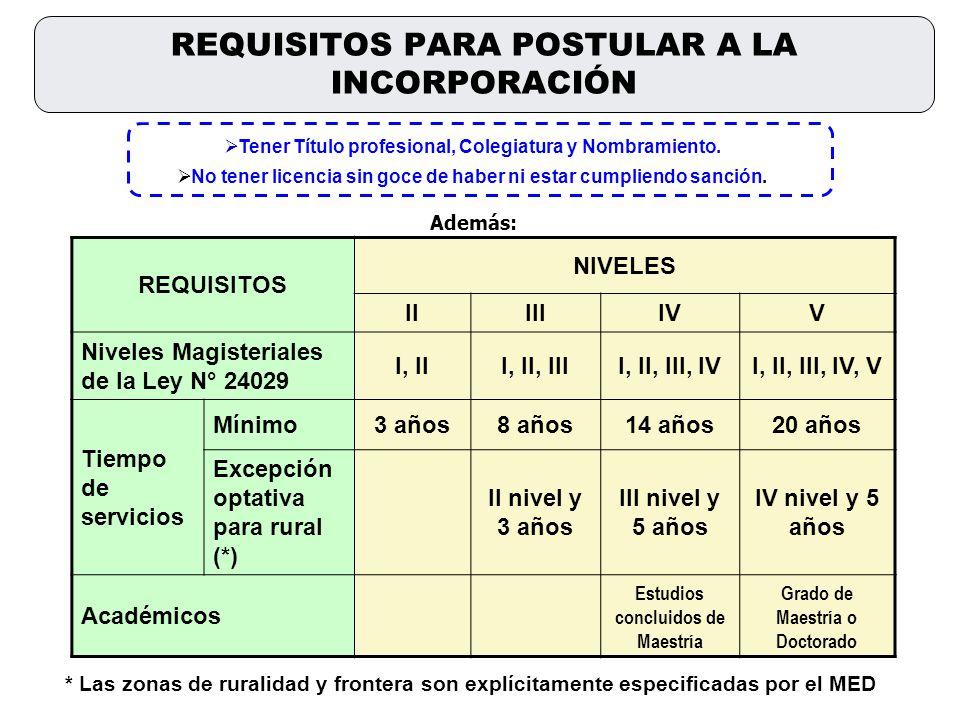 REQUISITOS NIVELES IIIIIIVV Niveles Magisteriales de la Ley N° 24029 I, III, II, IIII, II, III, IVI, II, III, IV, V Tiempo de servicios Mínimo3 años8