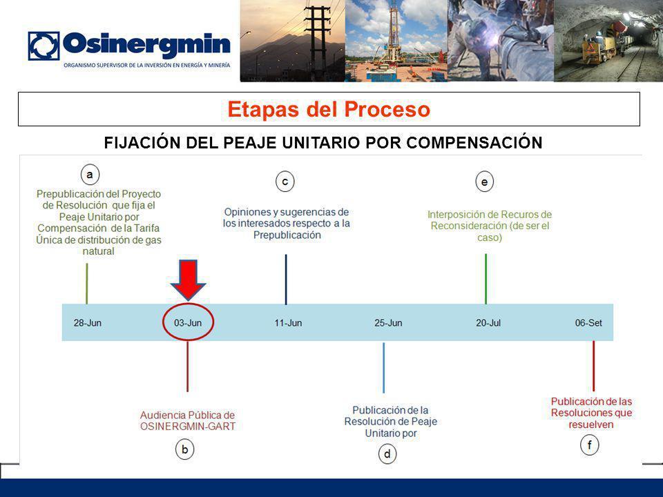 Etapas del Proceso FIJACIÓN DEL PEAJE UNITARIO POR COMPENSACIÓN