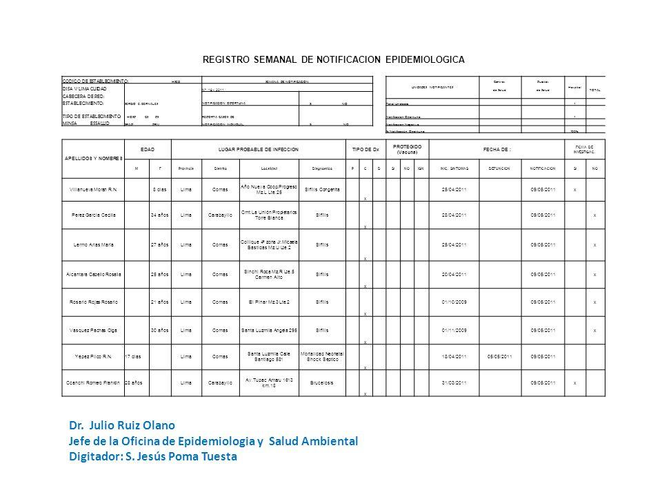 REGISTRO SEMANAL DE NOTIFICACION EPIDEMIOLOGICA CODIGO DE ESTABLECIMIENTO: HSEBSEMANA DE NOTIFICACION UNIDADES NOTIFICANTES CentrosPuestos Hospital DISA V LIMA CUIDAD Nº 18 - 2011 de Salud TOTAL CABECERA DE RED: NOTIFICACION OPORTUNA SI NO ESTABLECIMIENTO: SERGIO E.