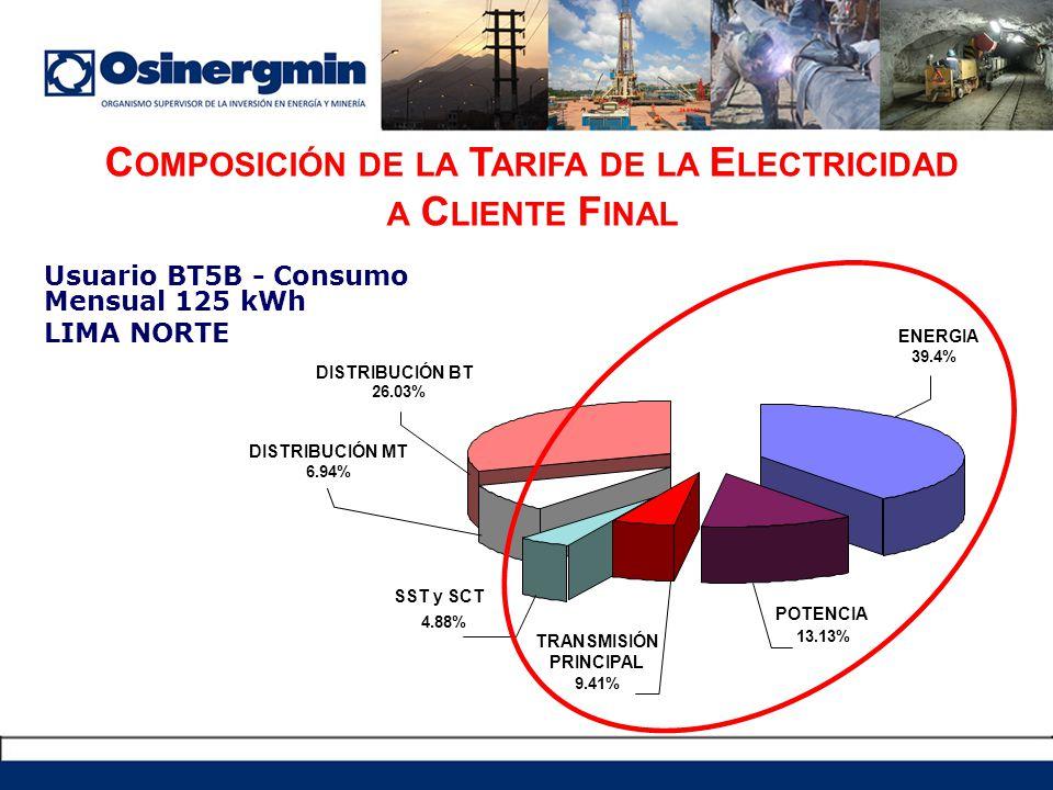 Usuario BT5B - Consumo Mensual 125 kWh LIMA NORTE C OMPOSICIÓN DE LA T ARIFA DE LA E LECTRICIDAD A C LIENTE F INAL 9.41% 4.88% 6.94% 26.03% 13.13% DISTRIBUCIÓN BT DISTRIBUCIÓN MT SST y SCT TRANSMISIÓN PRINCIPAL POTENCIA ENERGIA 39.4%