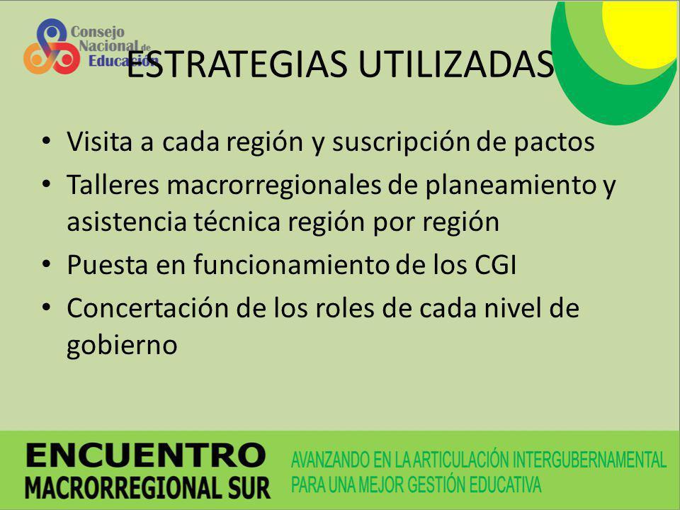 ESTRATEGIAS UTILIZADAS Visita a cada región y suscripción de pactos Talleres macrorregionales de planeamiento y asistencia técnica región por región P