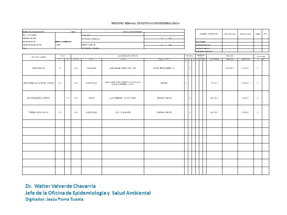 REGISTRO SEMANAL DE NOTIFICACION EPIDEMIOLOGICA CODIGO DE ESTABLECIMIENTO: HSEBSEMANA DE NOTIFICACION UNIDADES NOTIFICANTESCentros de saludPuestos de salud HospitalesTOTAL DISA V LIMA CUIDAD Nº 04 - 2011 CABECERA DE RED: NOTIFICACION OPORTUNA SI NO ESTABLECIMIENTO: SERGIO E.