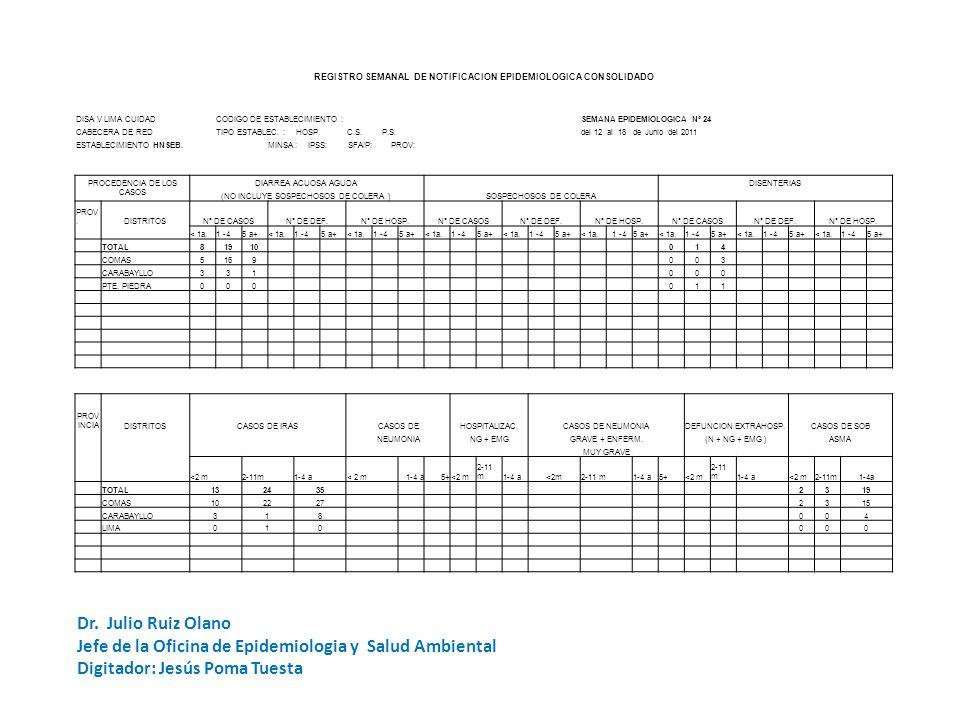 REGISTRO SEMANAL DE NOTIFICACION EPIDEMIOLOGICA CONSOLIDADO DISA V LIMA CUIDADCODIGO DE ESTABLECIMIENTO :SEMANA EPIDEMIOLOGICA Nº 24 CABECERA DE REDTI