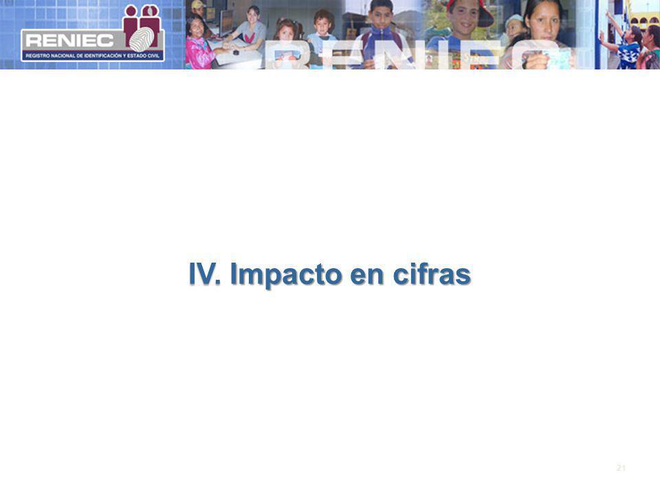IV. Impacto en cifras 21