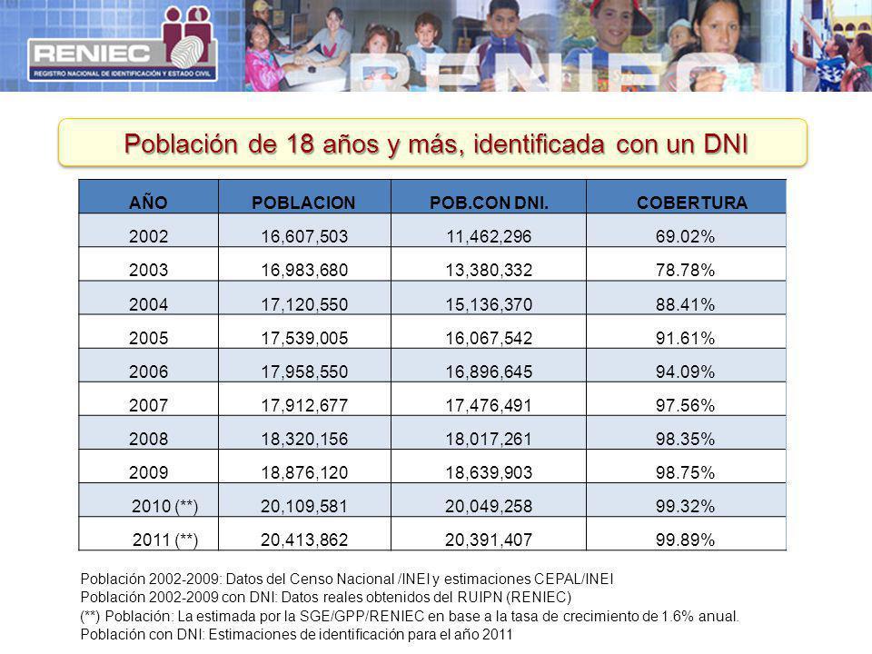 Población de 18 años y más, identificada con un DNI Población 2002-2009: Datos del Censo Nacional /INEI y estimaciones CEPAL/INEI Población 2002-2009