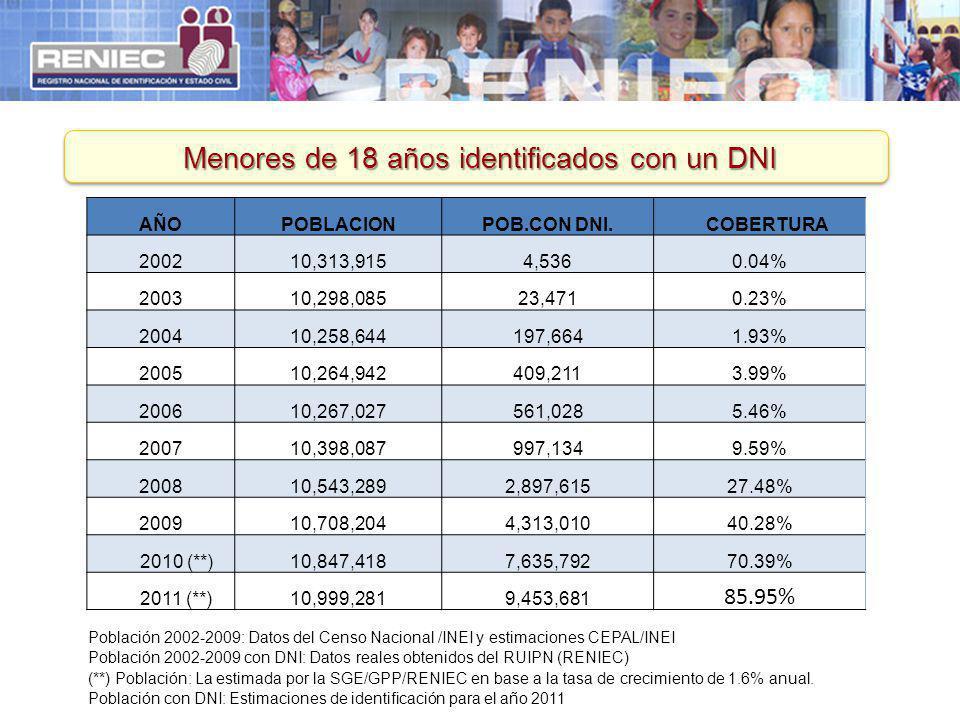 Menores de 18 años identificados con un DNI Población 2002-2009: Datos del Censo Nacional /INEI y estimaciones CEPAL/INEI Población 2002-2009 con DNI: