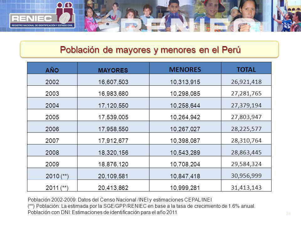 24 Población de mayores y menores en el Perú AÑOMAYORES MENORESTOTAL 200216,607,50310,313,915 26,921,418 200316,983,68010,298,085 27,281,765 200417,12