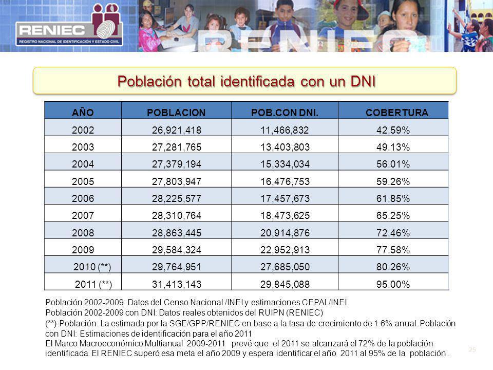 25 Población total identificada con un DNI AÑOPOBLACIONPOB.CON DNI. COBERTURA 200226,921,41811,466,83242.59% 200327,281,76513,403,80349.13% 200427,379