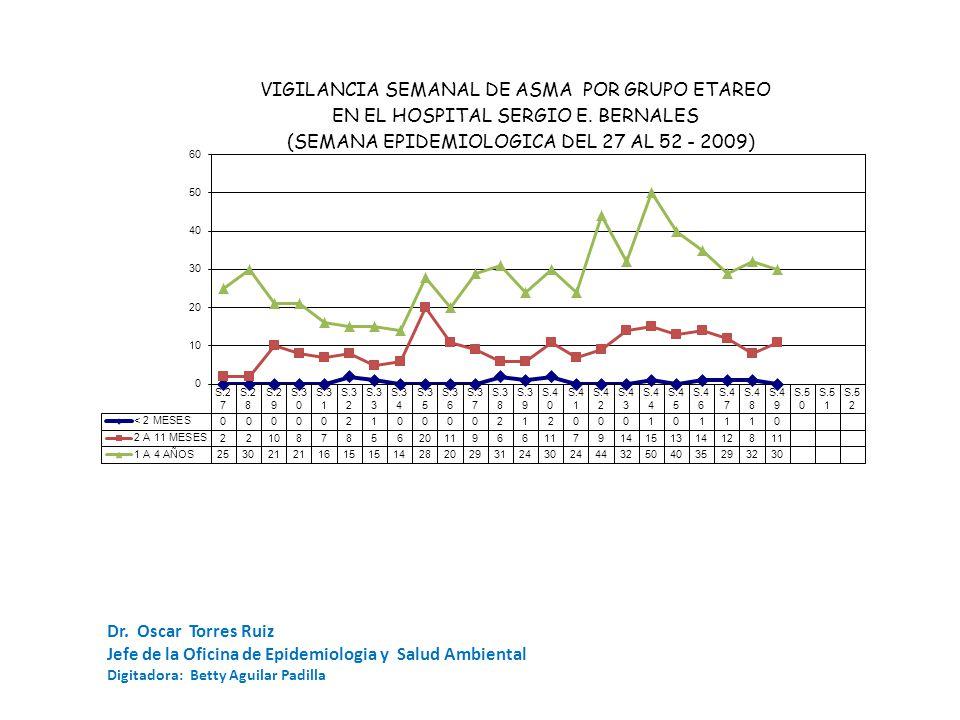 Dr. Oscar Torres Ruiz Jefe de la Oficina de Epidemiologia y Salud Ambiental Digitadora: Betty Aguilar Padilla