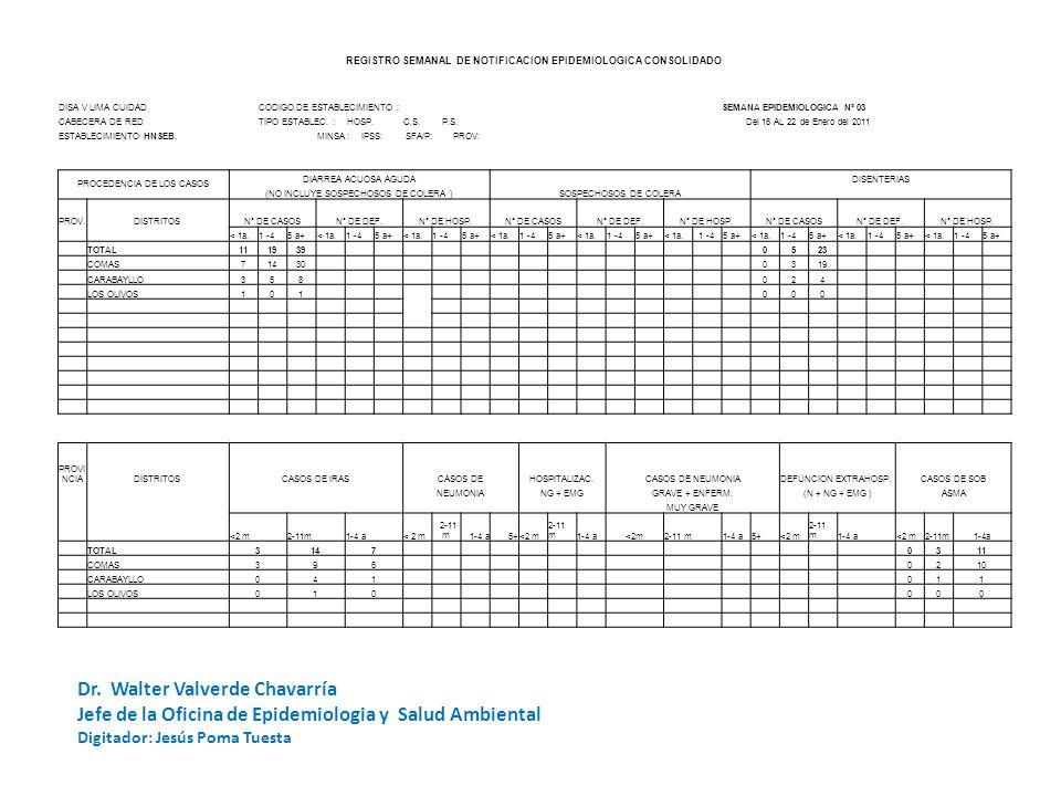 REGISTRO SEMANAL DE NOTIFICACION EPIDEMIOLOGICA CONSOLIDADO DISA V LIMA CUIDADCODIGO DE ESTABLECIMIENTO :SEMANA EPIDEMIOLOGICA Nº 03 CABECERA DE REDTI