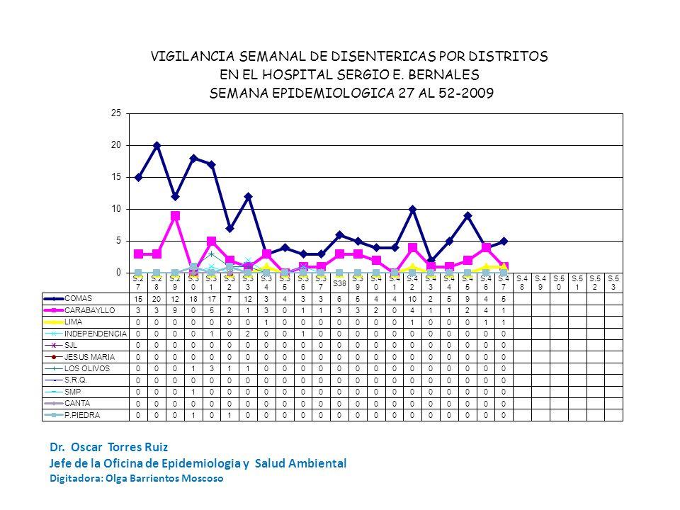 Dr. Oscar Torres Ruiz Jefe de la Oficina de Epidemiologia y Salud Ambiental Digitadora: Olga Barrientos Moscoso